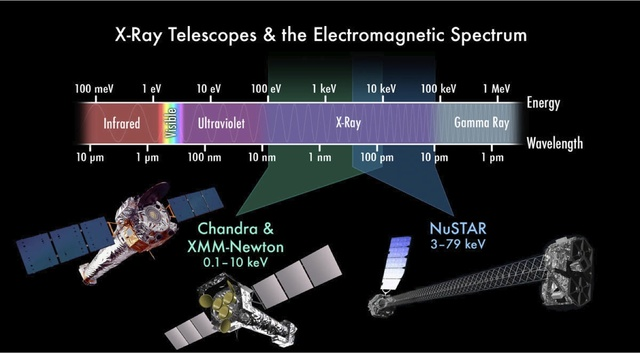 X-Ray Telescope Comparison